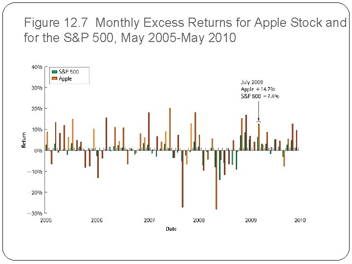 Figure 12. 7 Monthly Excess Returns for Apple Stock and for the S&P 500,