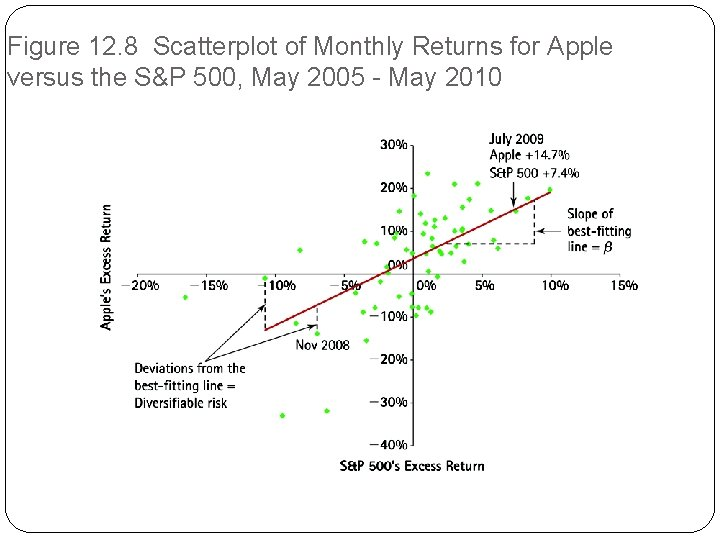 Figure 12. 8 Scatterplot of Monthly Returns for Apple versus the S&P 500, May