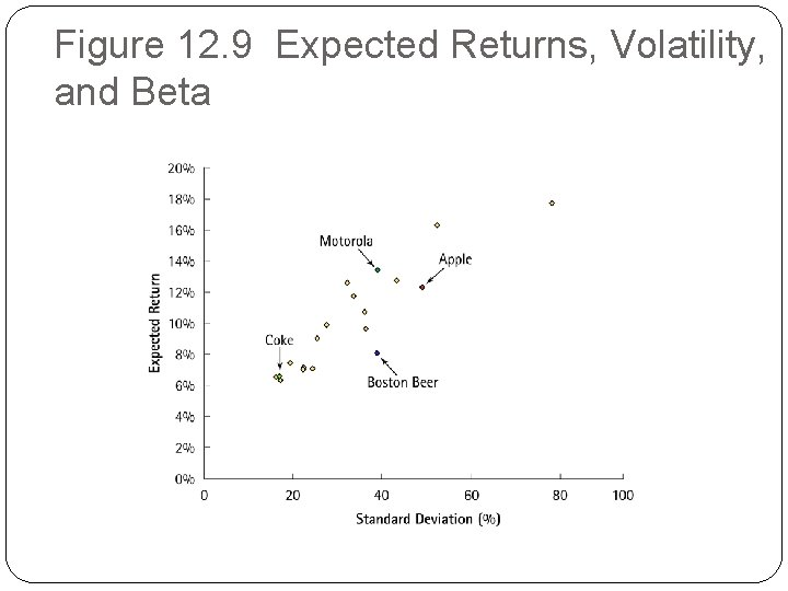 Figure 12. 9 Expected Returns, Volatility, and Beta
