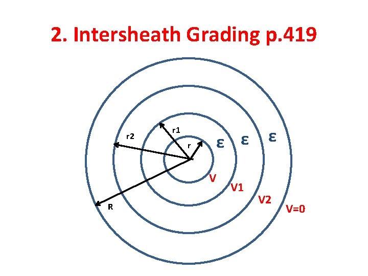 2. Intersheath Grading p. 419 r 2 r 1 r ε ε ε V