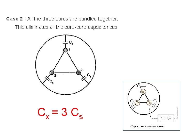 Cx = 3 C s