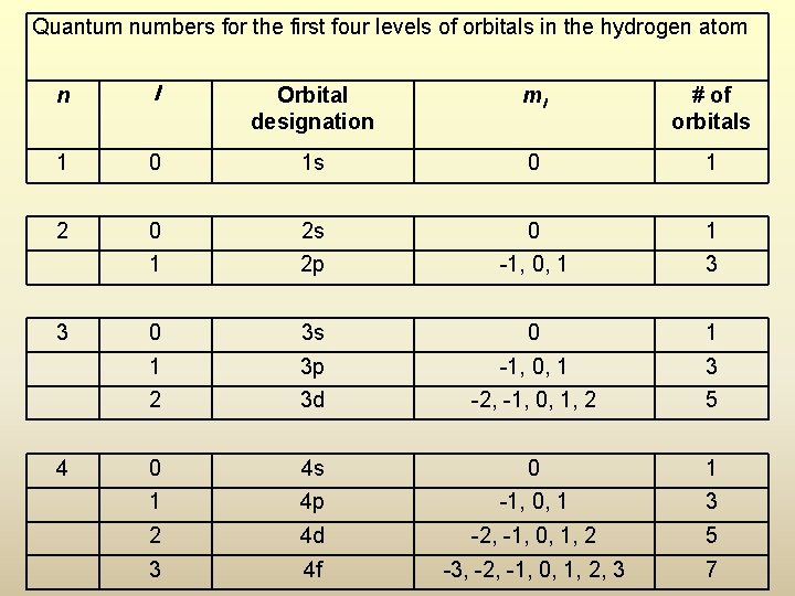 Quantum numbers for the first four levels of orbitals in the hydrogen atom n