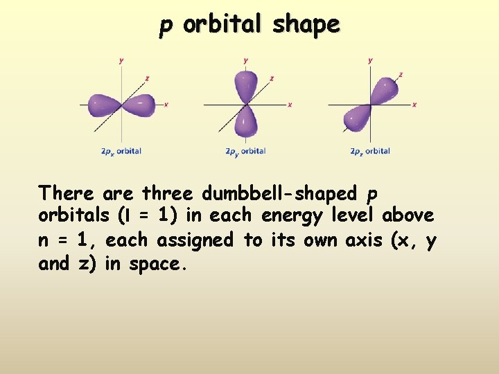 p orbital shape There are three dumbbell-shaped p orbitals (l = 1) in each