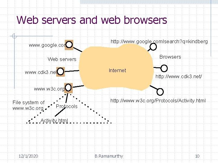 Web servers and web browsers www. google. com http: //www. google. comlsearch? q=kindberg Browsers