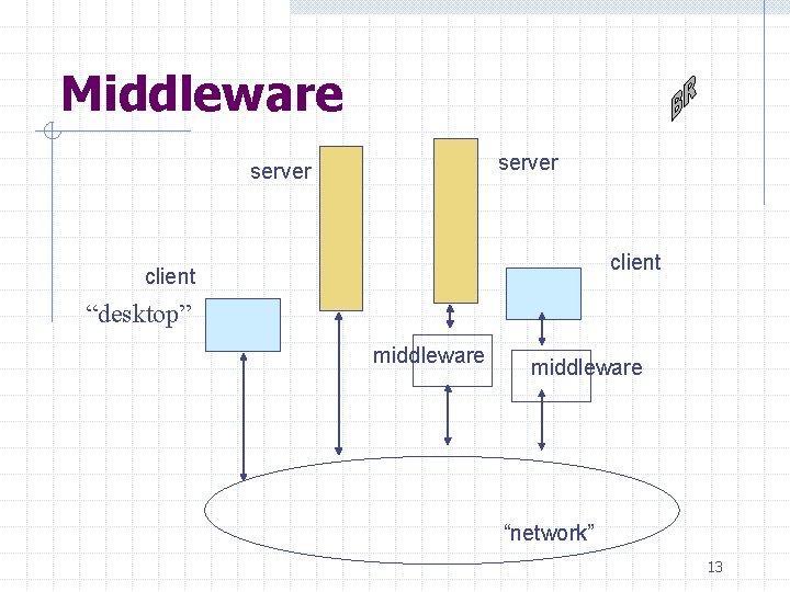 """Middleware server client """"desktop"""" middleware """"network"""" 13"""
