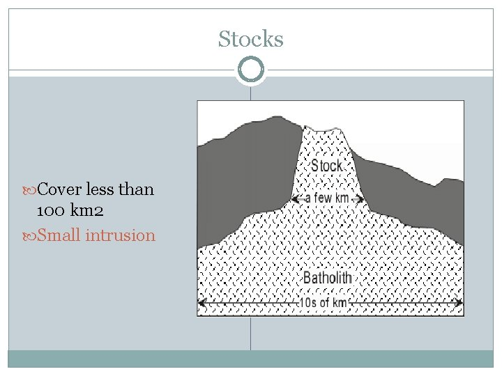 Stocks Cover less than 100 km 2 Small intrusion