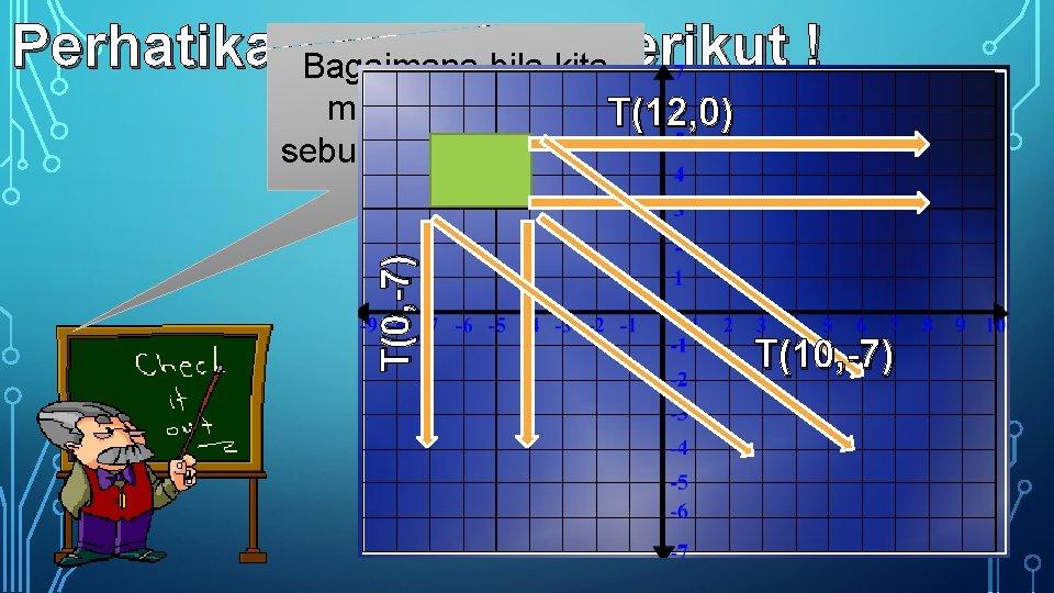 Perhatikan. Bagaimana bila kita translasi berikut ! T(0, -7) mentranslasikan T(12, 0) sebuah bidang