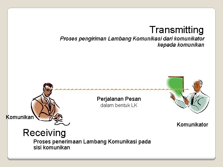 Transmitting Proses pengiriman Lambang Komunikasi dari komunikator kepada komunikan Perjalanan Pesan dalam bentuk LK