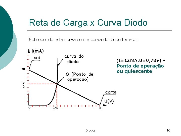 Reta de Carga x Curva Diodo Sobrepondo esta curva com a curva do diodo