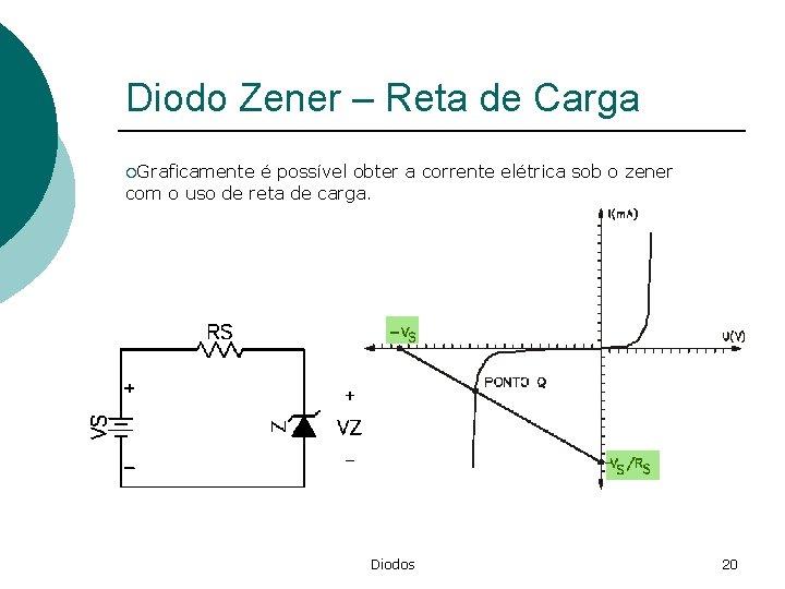 Diodo Zener – Reta de Carga ¡Graficamente é possível obter a corrente elétrica sob