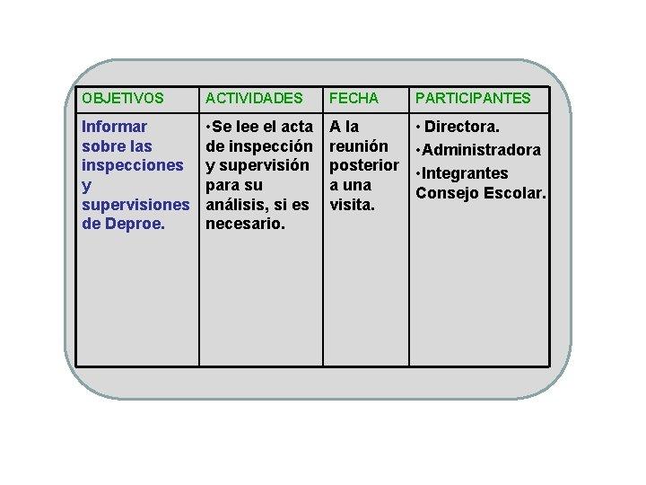 OBJETIVOS ACTIVIDADES FECHA PARTICIPANTES Informar sobre las inspecciones y supervisiones de Deproe. • Se