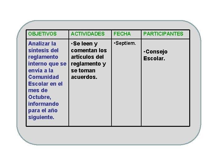 OBJETIVOS ACTIVIDADES FECHA Analizar la síntesis del reglamento interno que se envía a la