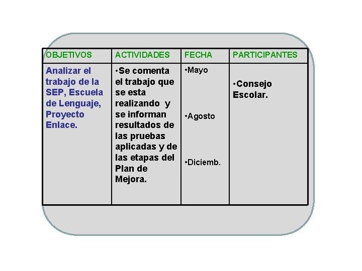 OBJETIVOS ACTIVIDADES FECHA Analizar el trabajo de la SEP, Escuela de Lenguaje, Proyecto Enlace.