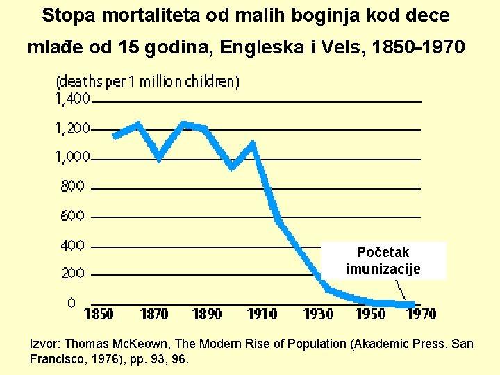 Stopa mortaliteta od malih boginja kod dece mlađe od 15 godina, Engleska i Vels,