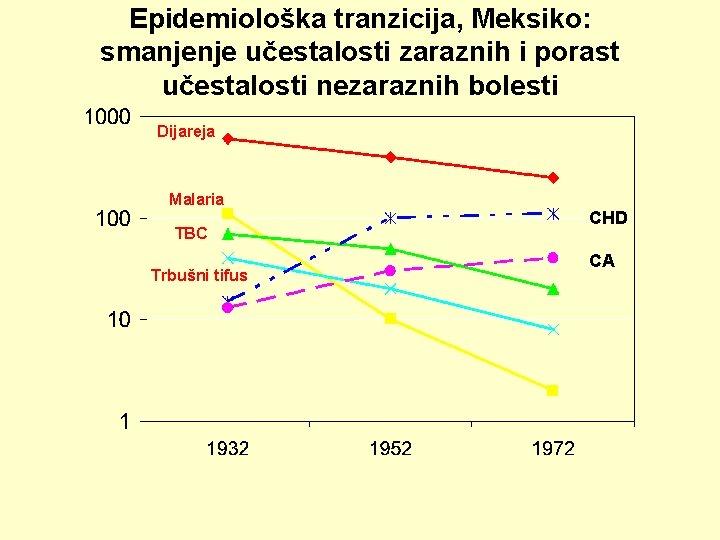 Epidemiološka tranzicija, Meksiko: smanjenje učestalosti zaraznih i porast učestalosti nezaraznih bolesti Dijareja Malaria TBC