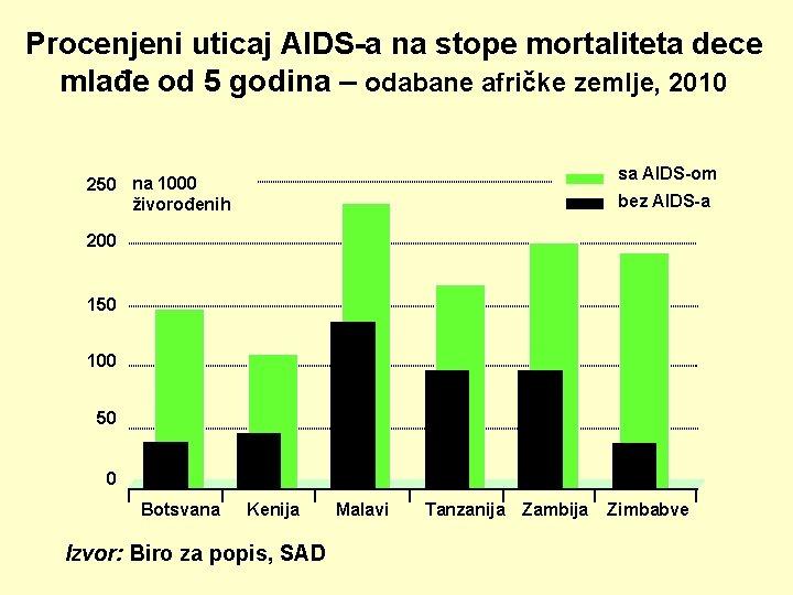 Procenjeni uticaj AIDS-a na stope mortaliteta dece mlađe od 5 godina – odabane afričke