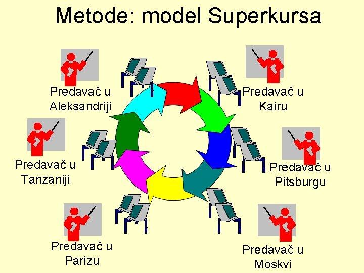Metode: model Superkursa Predavač u Aleksandriji Predavač u Tanzaniji Predavač u Parizu Predavač u