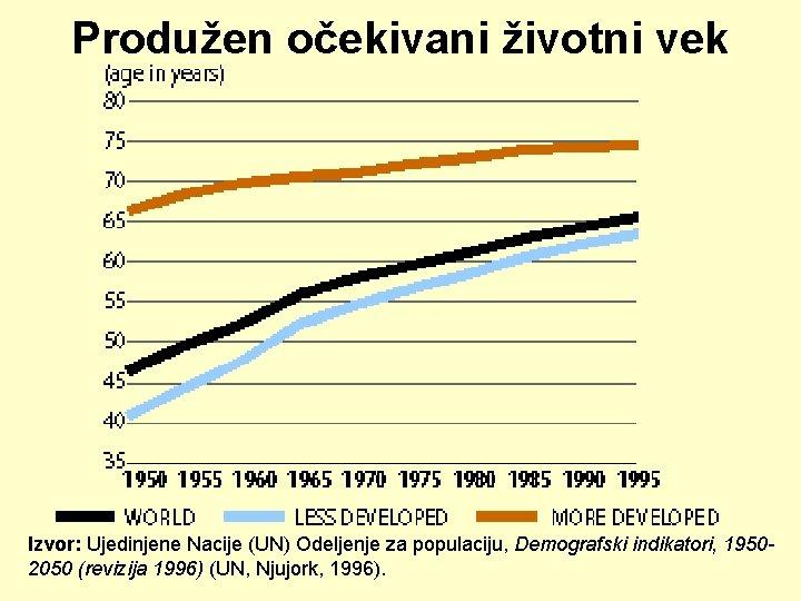 Produžen očekivani životni vek Izvor: Ujedinjene Nacije (UN) Odeljenje za populaciju, Demografski indikatori, 19502050