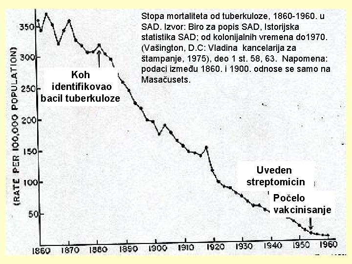 Koh identifikovao bacil tuberkuloze Stopa mortaliteta od tuberkuloze, 1860 -1960. u SAD. Izvor: Biro