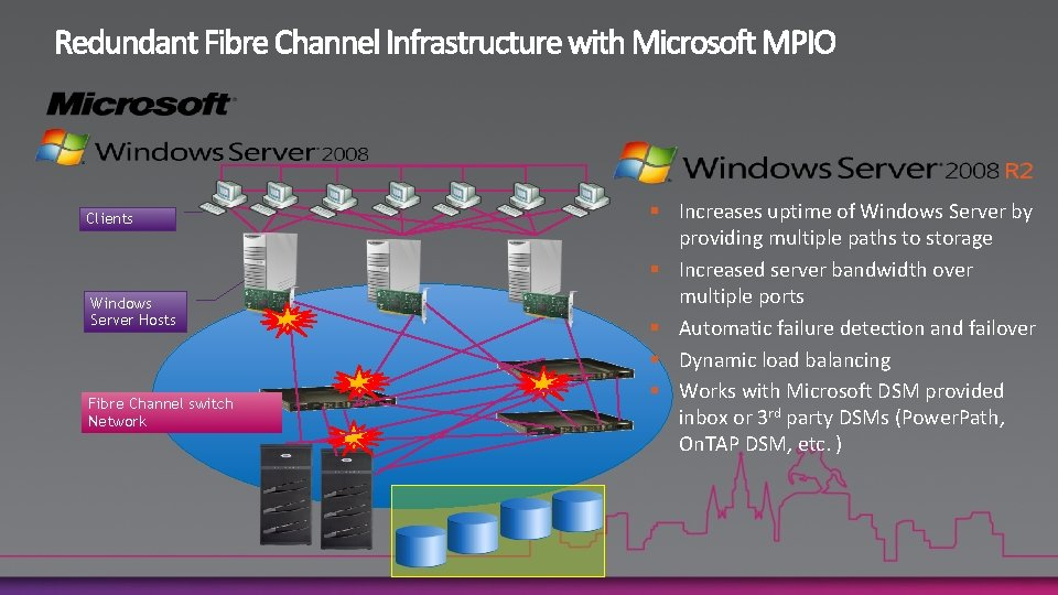 Clients Windows Server Hosts Fibre Channel switch Network § Increases uptime of Windows Server