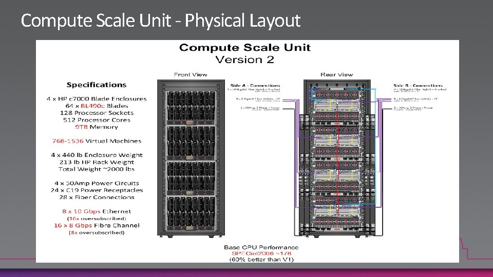 Compute Scale Unit - Physical Layout
