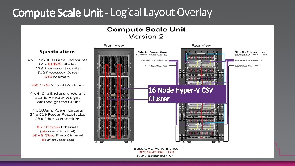 Logical Layout Overlay