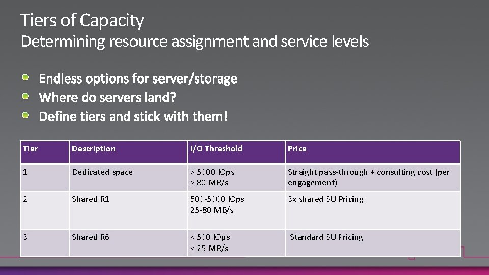 Tiers of Capacity Determining resource assignment and service levels Tier Description I/O Threshold Price
