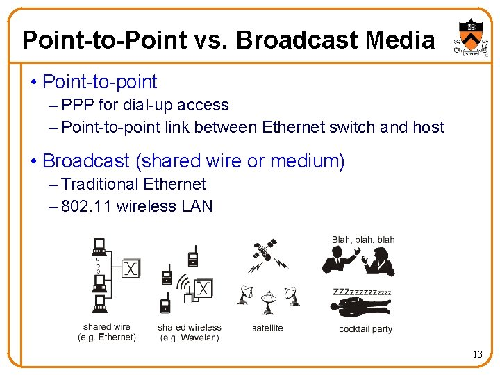 Point-to-Point vs. Broadcast Media • Point-to-point – PPP for dial-up access – Point-to-point link