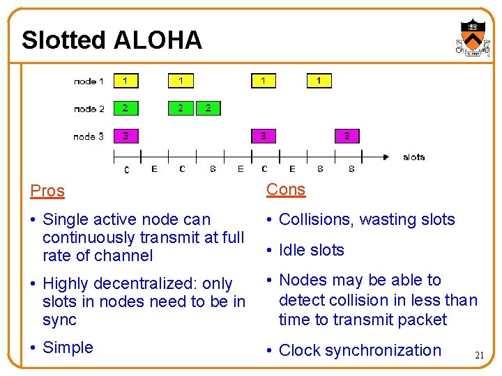 Slotted ALOHA Pros Cons • Single active node can continuously transmit at full rate