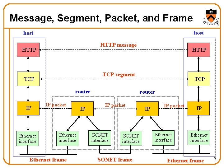 Message, Segment, Packet, and Frame host HTTP message HTTP TCP segment TCP router IP