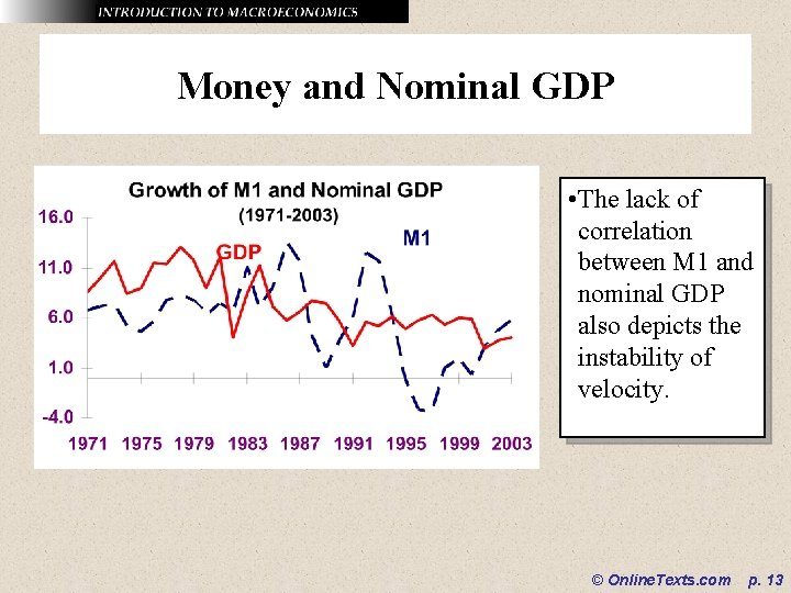 Money and Nominal GDP • The lack of correlation between M 1 and nominal