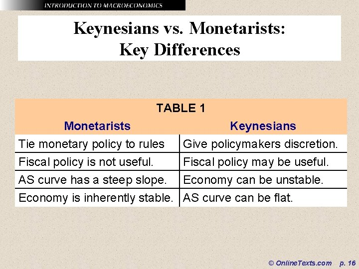 Keynesians vs. Monetarists: Key Differences TABLE 1 Monetarists Tie monetary policy to rules Fiscal