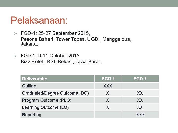 Pelaksanaan: Ø FGD-1: 25 -27 September 2015, Pesona Bahari, Tower Topas, UGD, Mangga dua,