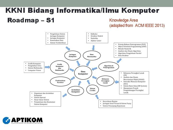 KKNI Bidang Informatika/Ilmu Komputer Roadmap – S 1 Knowledge Area (adopted from ACM IEEE