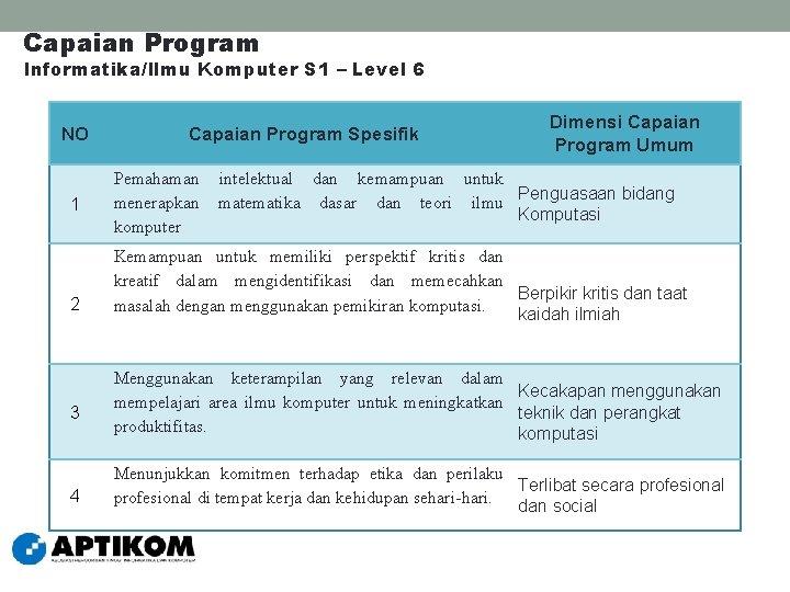 Capaian Program Informatika/Ilmu Komputer S 1 – Level 6 NO 1 2 Capaian Program