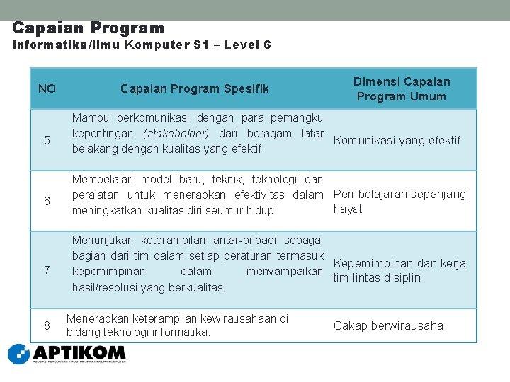 Capaian Program Informatika/Ilmu Komputer S 1 – Level 6 NO 5 6 7 8
