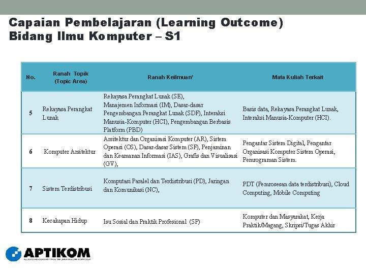 Capaian Pembelajaran (Learning Outcome) Bidang Ilmu Komputer – S 1 No. Ranah Topik (Topic