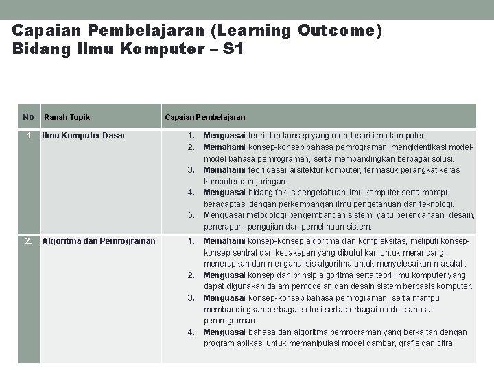 Capaian Pembelajaran (Learning Outcome) Bidang Ilmu Komputer – S 1 No Ranah Topik Capaian