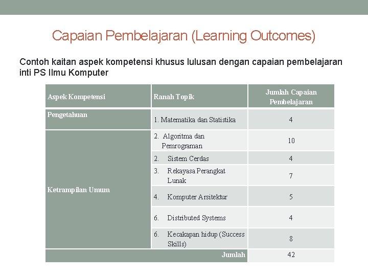 Capaian Pembelajaran (Learning Outcomes) Contoh kaitan aspek kompetensi khusus lulusan dengan capaian pembelajaran inti