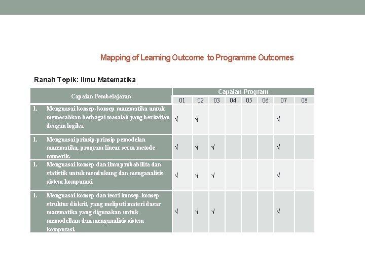Mapping of Learning Outcome to Programme Outcomes Ranah Topik: Ilmu Matematika Capaian Pembelajaran 1.