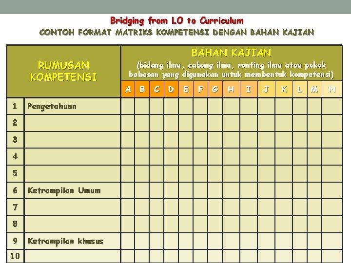 Bridging from LO to Curriculum CONTOH FORMAT MATRIKS KOMPETENSI DENGAN BAHAN KAJIAN RUMUSAN KOMPETENSI