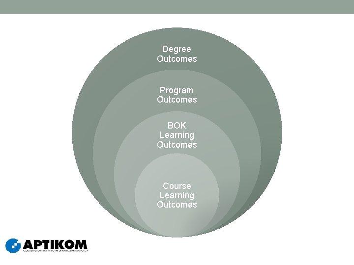 Degree Outcomes Program Outcomes BOK Learning Outcomes Course Learning Outcomes
