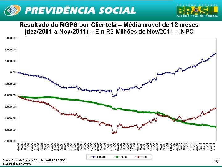 Resultado do RGPS por Clientela – Média móvel de 12 meses (dez/2001 a Nov/2011)