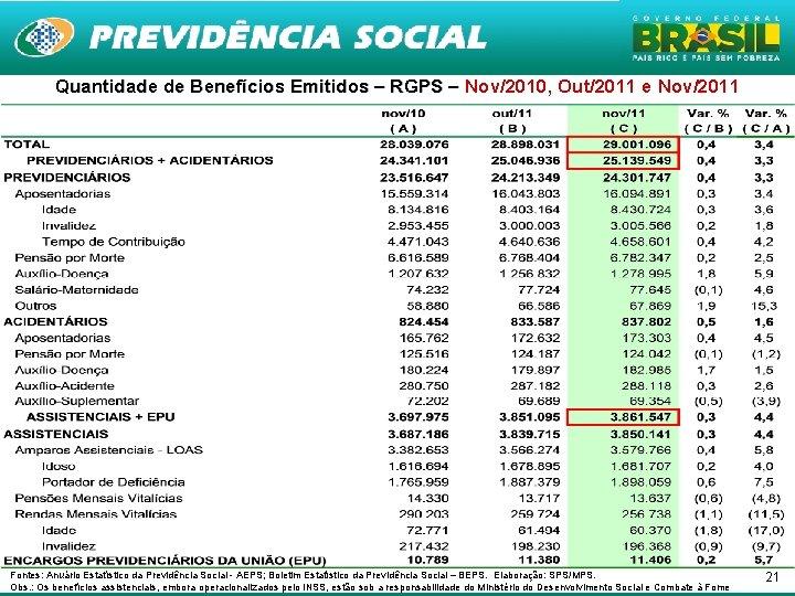 Quantidade de Benefícios Emitidos – RGPS – Nov/2010, Out/2011 e Nov/2011 Fontes: Anuário Estatístico