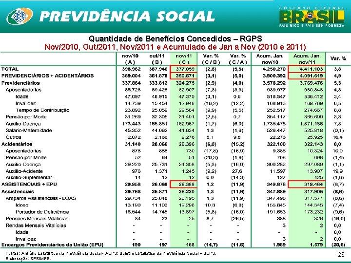 Quantidade de Benefícios Concedidos – RGPS Nov/2010, Out/2011, Nov/2011 e Acumulado de Jan a