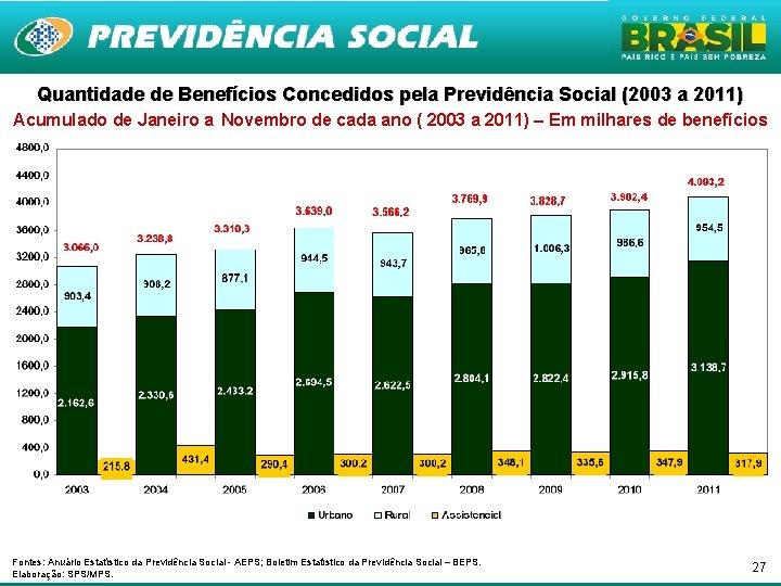 Quantidade de Benefícios Concedidos pela Previdência Social (2003 a 2011) Acumulado de Janeiro a