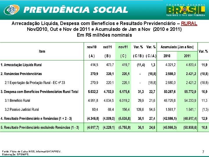 Arrecadação Líquida, Despesa com Benefícios e Resultado Previdenciário – RURAL Nov/2010, Out e Nov