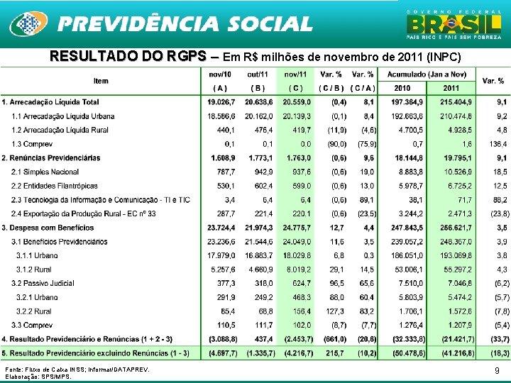 RESULTADO DO RGPS – Em R$ milhões de novembro de 2011 (INPC) Fonte: Fluxo