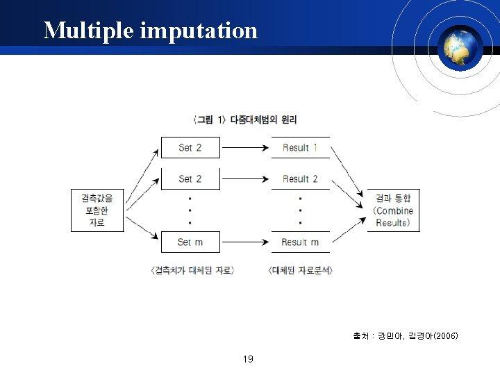 Multiple imputation 출처 : 강민아, 김경아(2006) 19