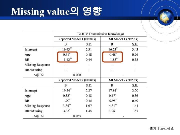 Missing value의 영향 출처: Hsieh et al.